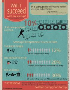 Likelihood for Success